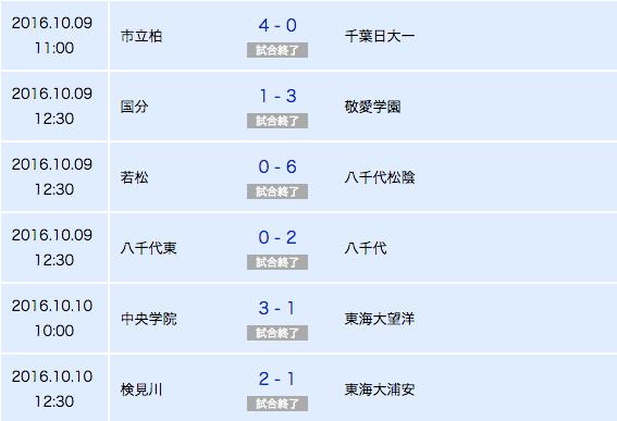 サッカー 速報 高校 千葉