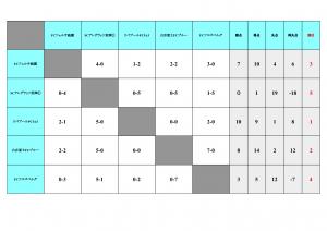 U-12リーグ表