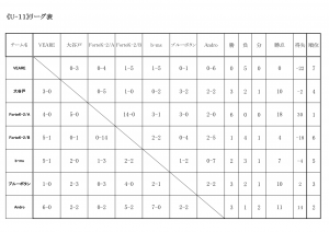 湘南チャレンジ杯in群馬2018U-11結果(ドラッグされました)
