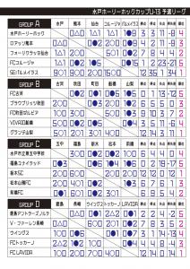 U13予選結果表