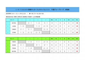 予選グループリーグ