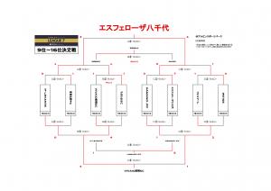 YOSHIOKA CHIBA U-9 LEAGUE 7 CHAMPIONSHIP FINAL STAGE結果(ドラッグされました) 4