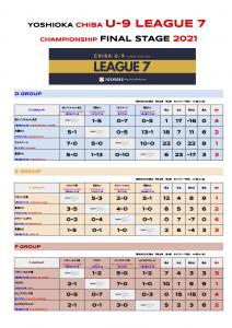 【D~Fブロック予選結果】YOSHIOKA CHIBA U-9 LEAGUE 7 CHAMPIONSHIP FINAL
