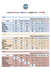 【初日結果_最終日スケジュール】TOBIGERI ONE 2021 予選大会 関東ROUND(ドラッグされました)