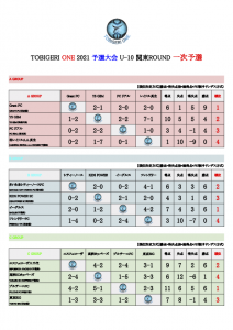 【初日結果_最終日スケジュール】TOBIGERI ONE 2021 予選大会 関東ROUND