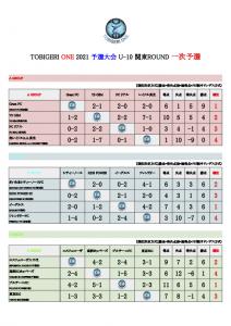 【初日結果_最終日スケジュール】TOBIGERI ONE 2021 予選大会 関東ROUND-1(ドラッグされました)