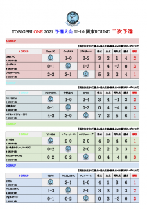 【最終結果】U-10 TOBIGERI ONE 2021 予選大会 関東ROUND(ドラッグされました) 5