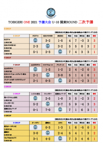 【最終結果】U-10 TOBIGERI ONE 2021 予選大会 関東ROUND(ドラッグされました) 6