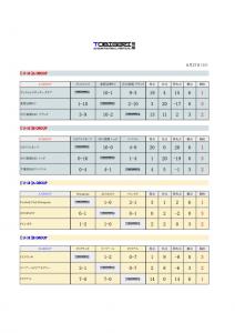 東大検見川交流戦627 結果(ドラッグされました)